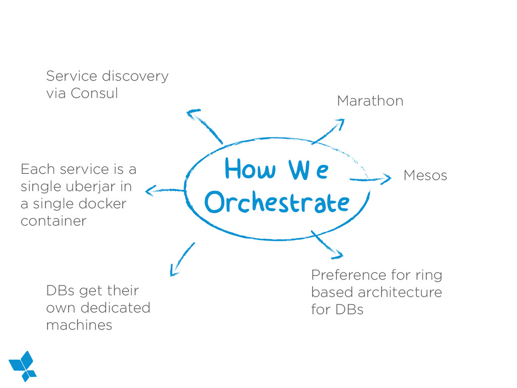 Service discovery via Consul How We Orchestrate...