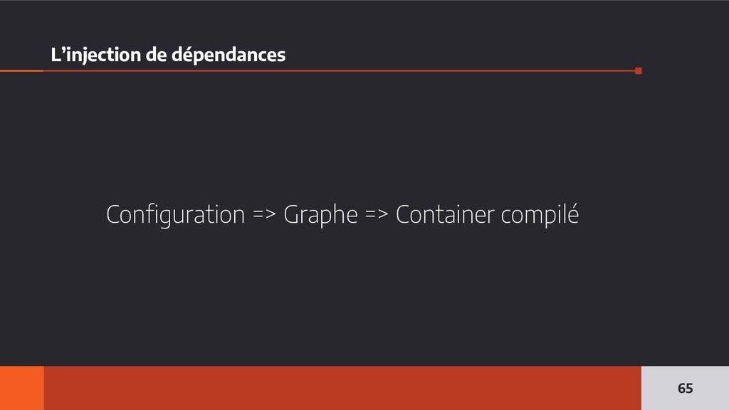 L'injection de dépendances Configuration => Gra...