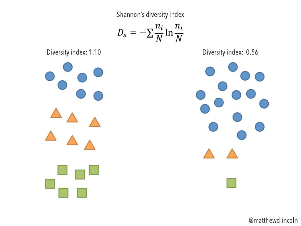 !! = −∑ !! ! ln !! ! Diversity index: 1.10 Dive...