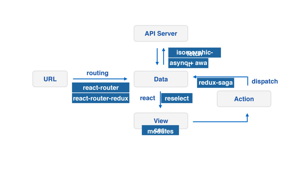 API Server Data View URL Action routing react d...