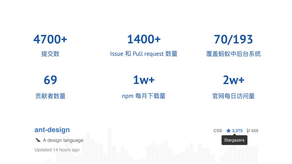 4700+ ਥᗑྯ෭ᦢᳯᰁ Իහ 1400+ Issue  Pull request හᰁ...