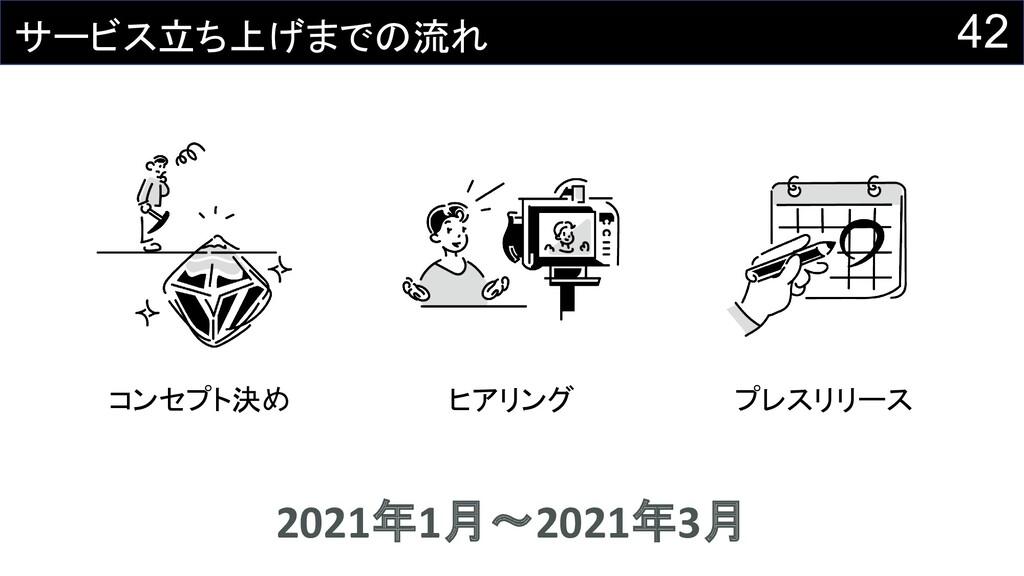 コンセプト決め 2021年1月〜2021年3月 ヒアリング プレスリリース 42 サービス立ち...