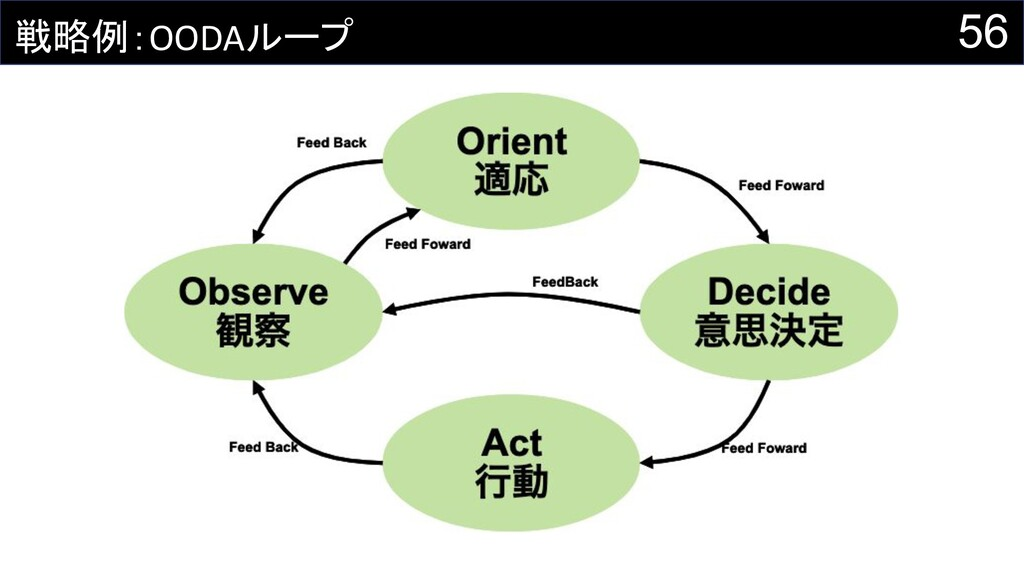 56 戦略例:OODAループ
