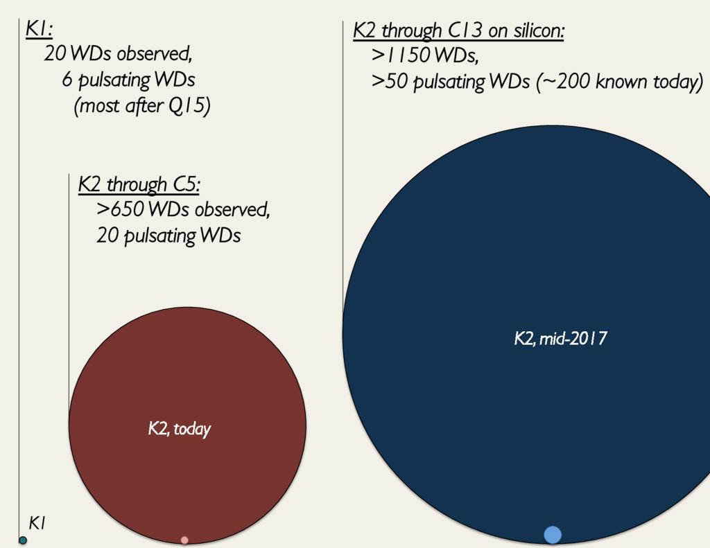 K1: 20 WDs observed,