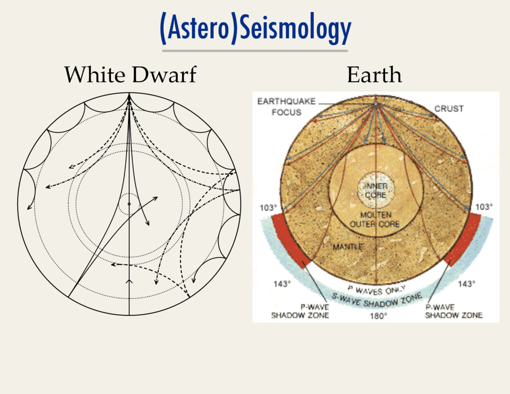(Astero)Seismology White  Dwarf	
