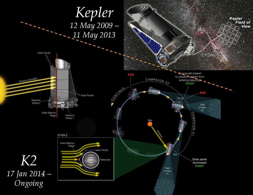 Kepler  12 May 2009 –  11 May 2013 K2 ...