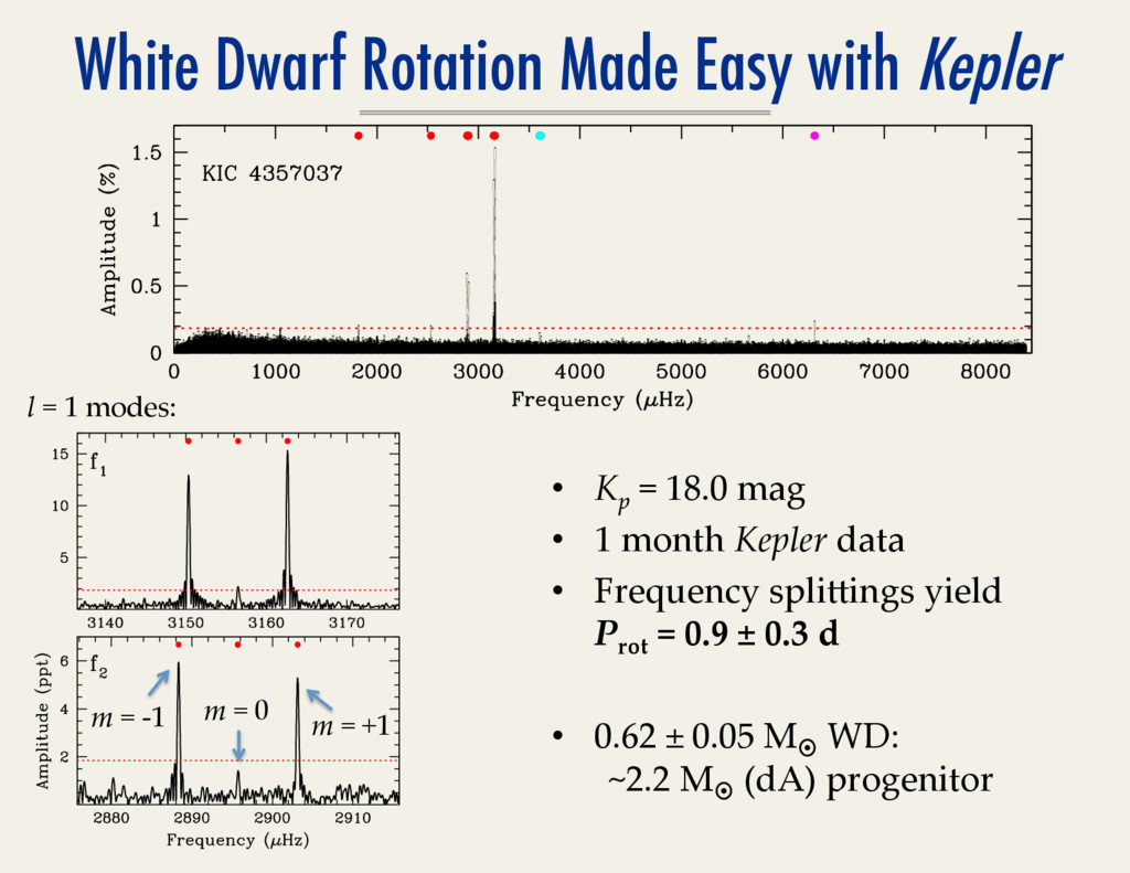 White Dwarf Rotation Made Easy with Kepler •  K...