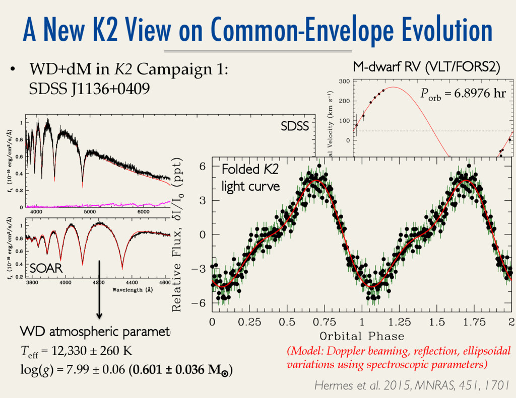 A New K2 View on Common-Envelope Evolution M-dw...