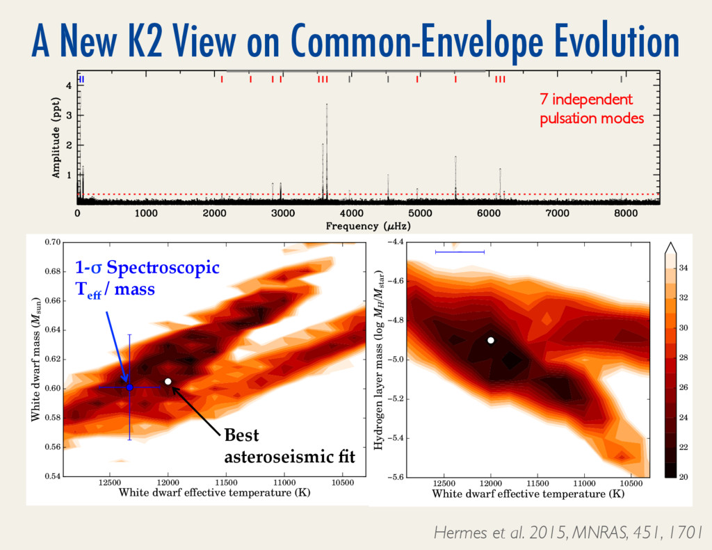 A New K2 View on Common-Envelope Evolution 1050...