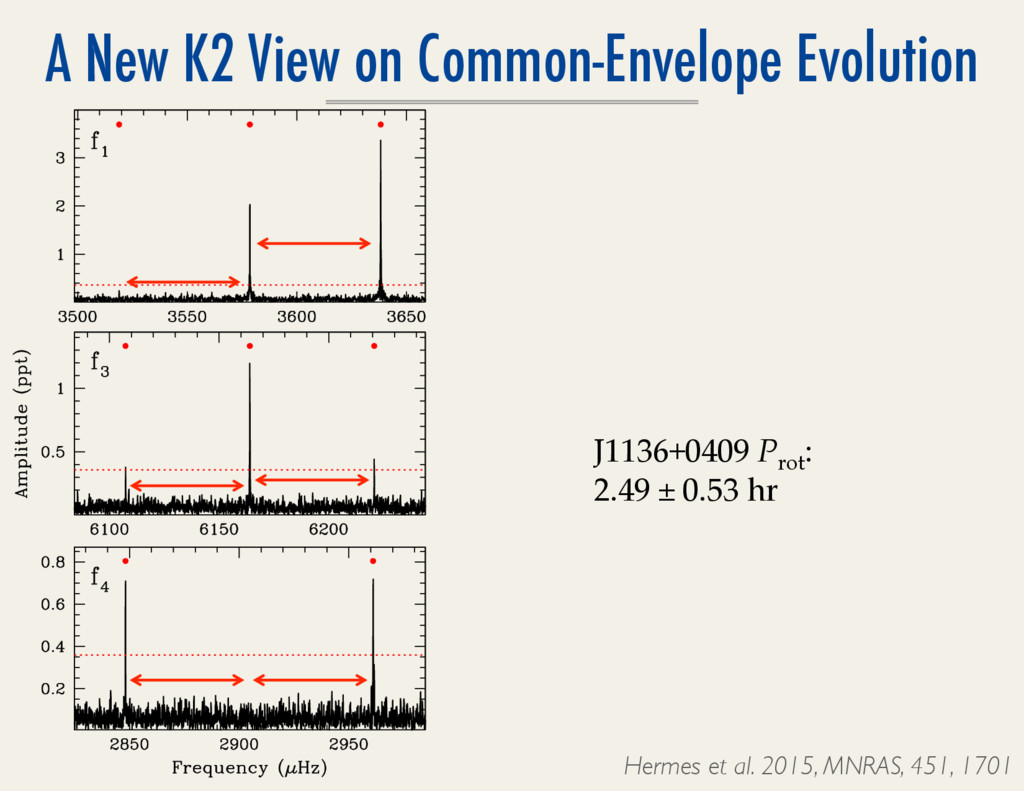 A New K2 View on Common-Envelope Evolution Herm...