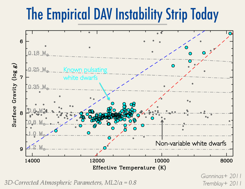 The Empirical DAV Instability Strip Today Giann...