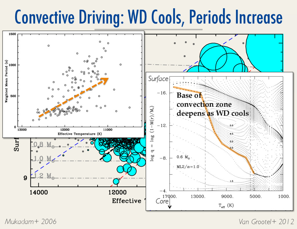 Convective Driving: WD Cools, Periods Increase ...
