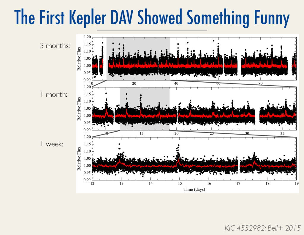 The First Kepler DAV Showed Something Funny 2 B...