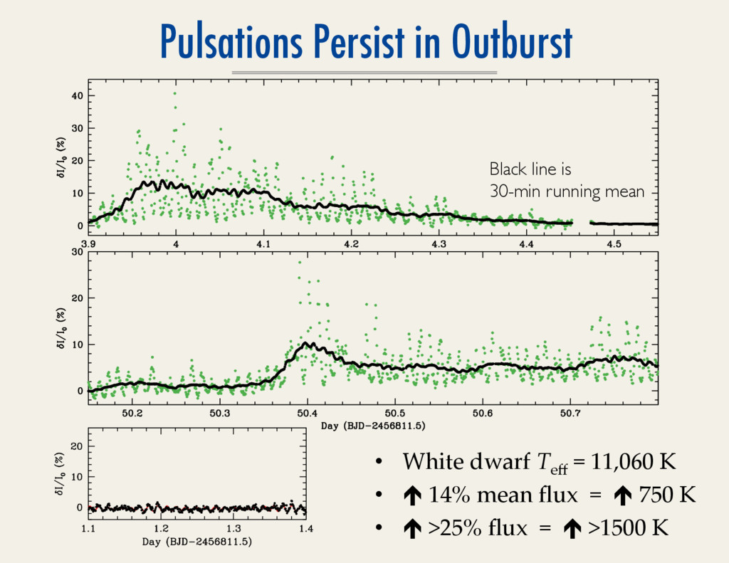 Pulsations Persist in Outburst •  White  dwarf ...