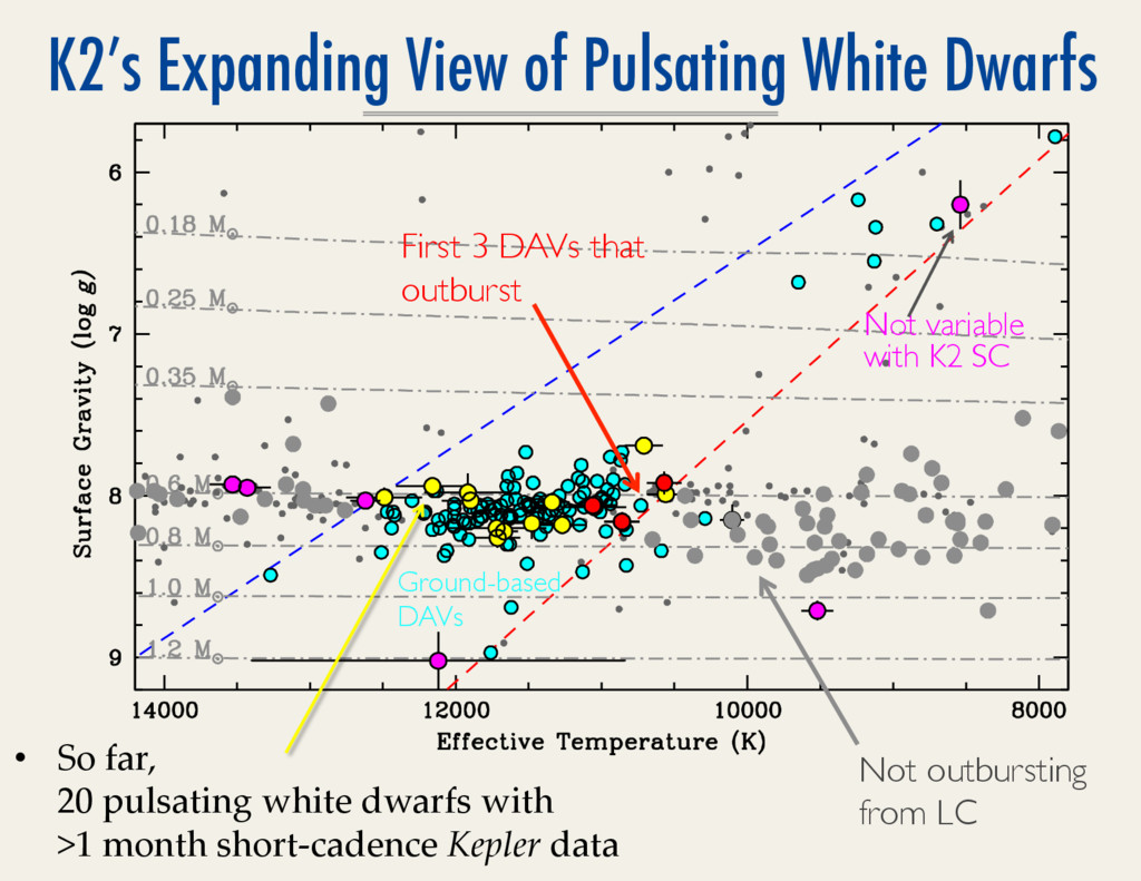 K2's Expanding View of Pulsating White Dwarfs •...