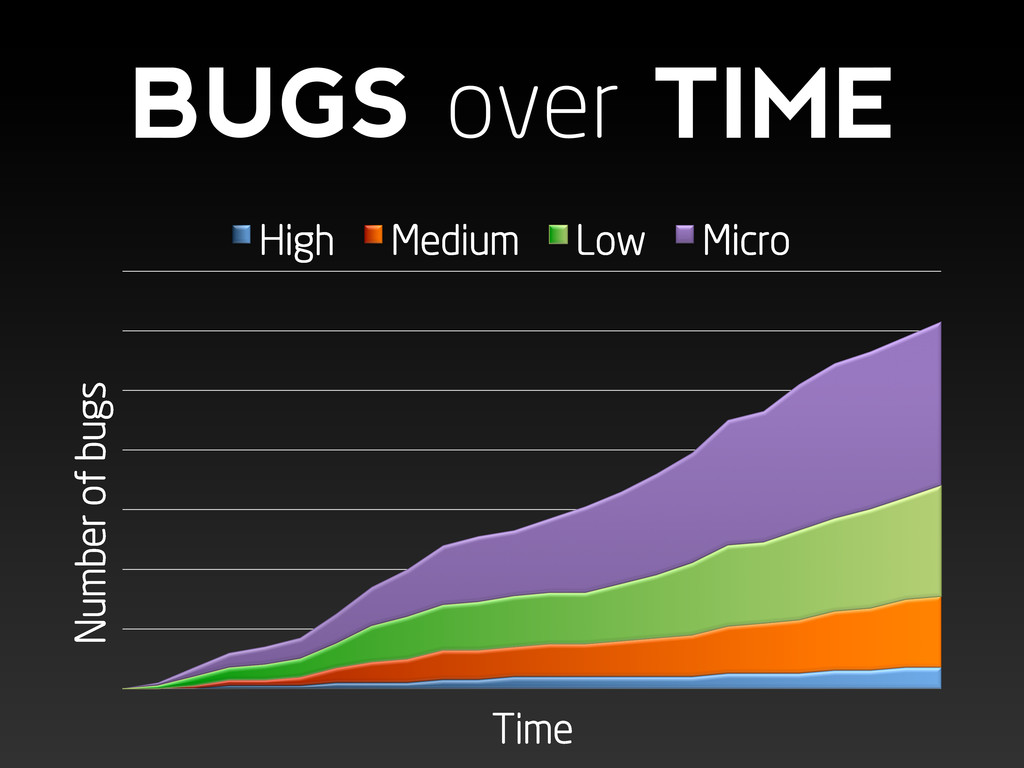Number of bugs Time High Medium Low Micro BUGS ...