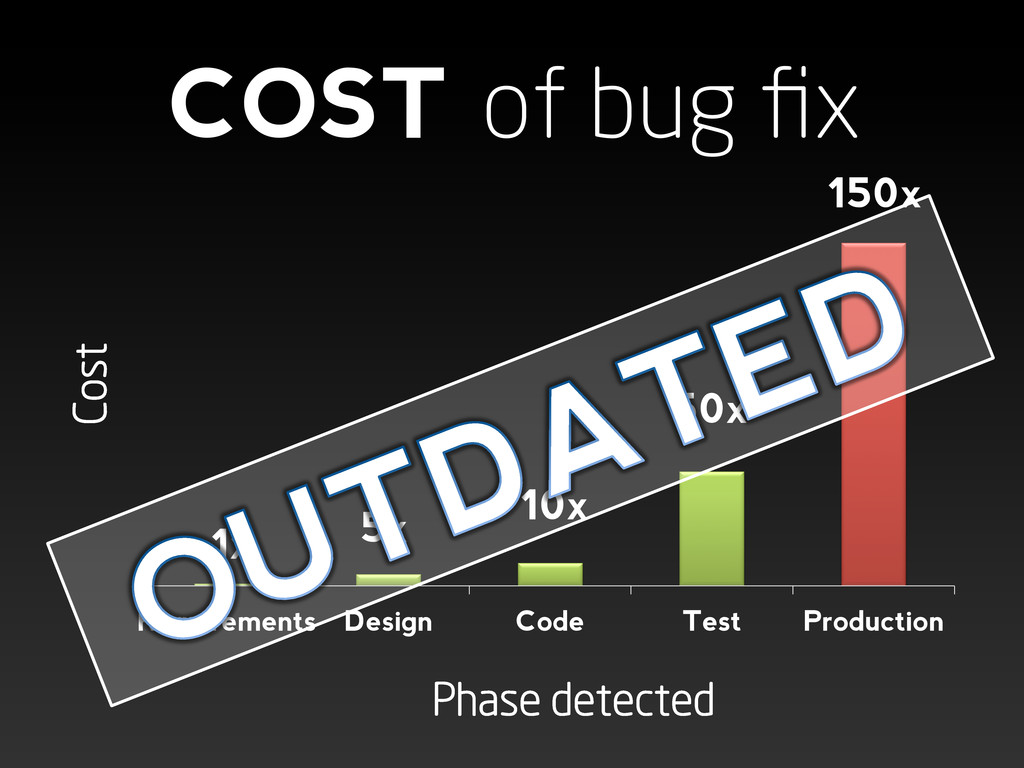 COST of bug fix 1x 5x 150x Phase detected  Cos...