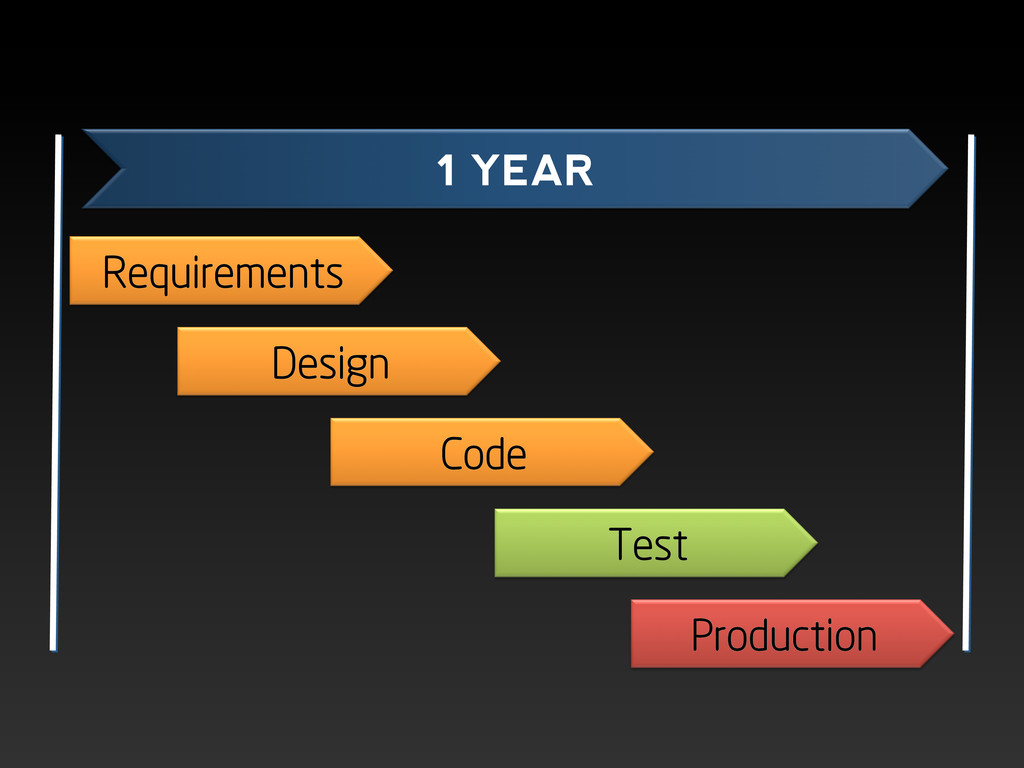 Requirements Design Code Test Production 1 YEAR