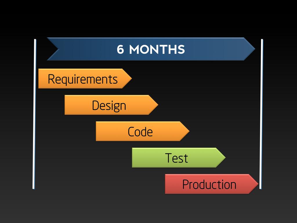 Requirements Design Code Test Production 6 MONT...