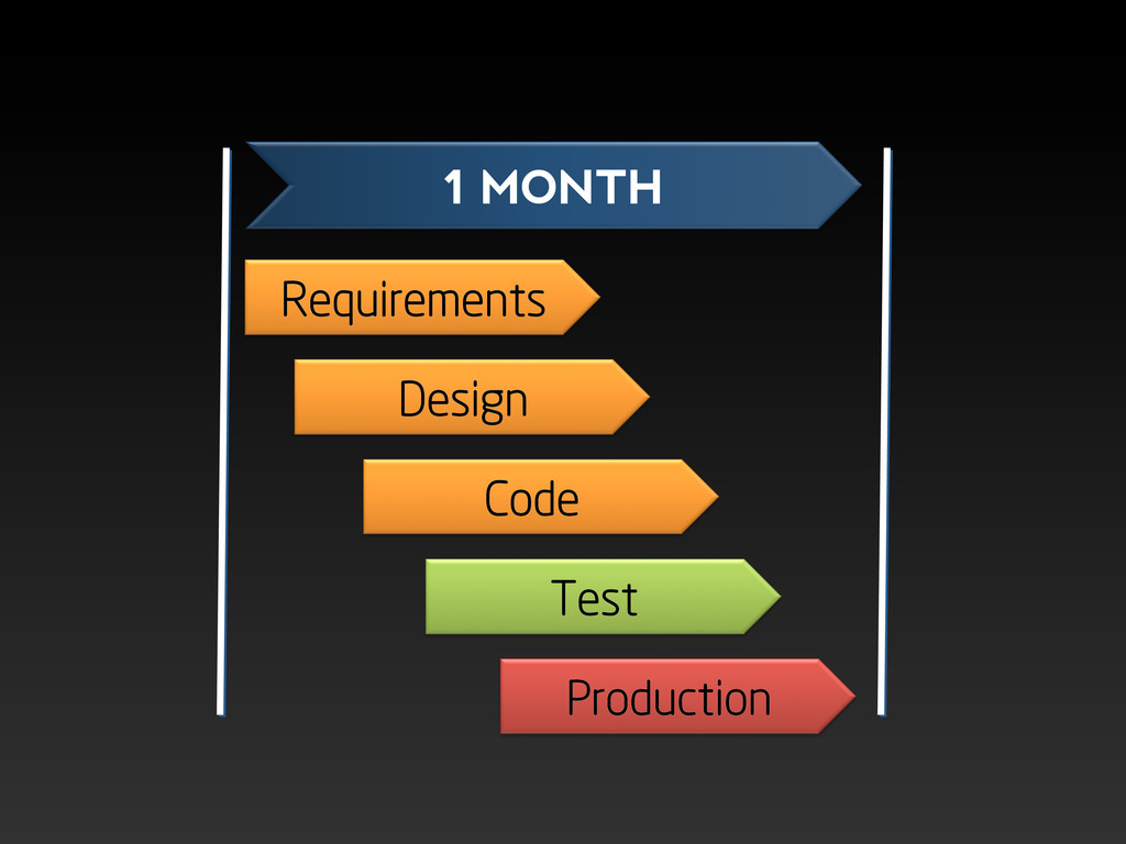 Requirements Design Code Test Production 1 MONTH
