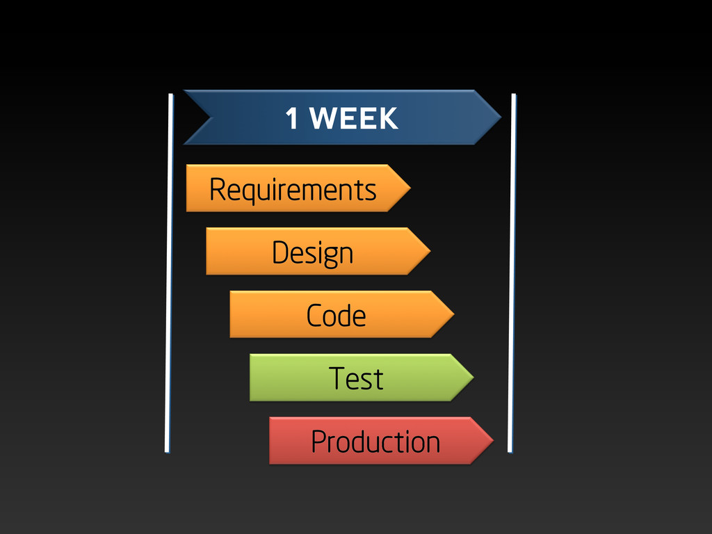 Requirements Design Code Test Production 1 WEEK
