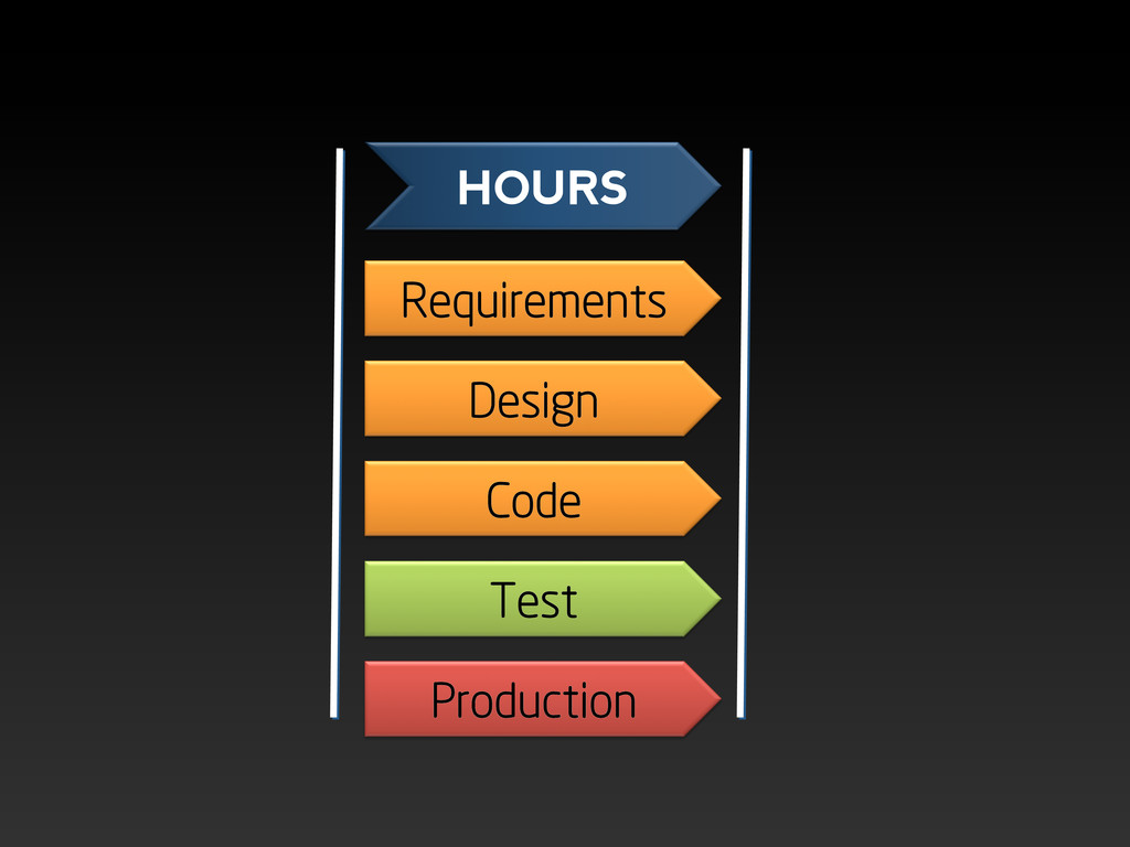 Requirements Design Code Test Production HOURS