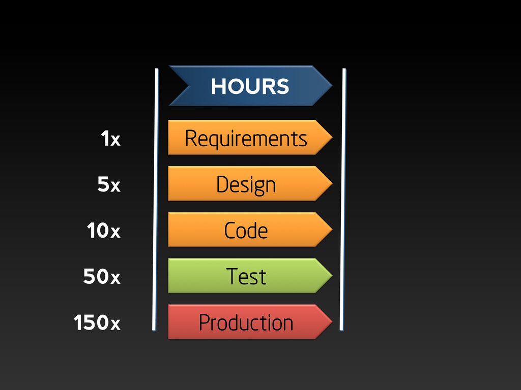 Requirements Design Code Test Production HOURS ...