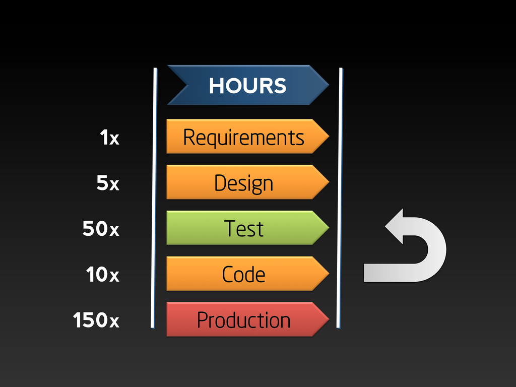 Requirements Design Test Code Production HOURS ...