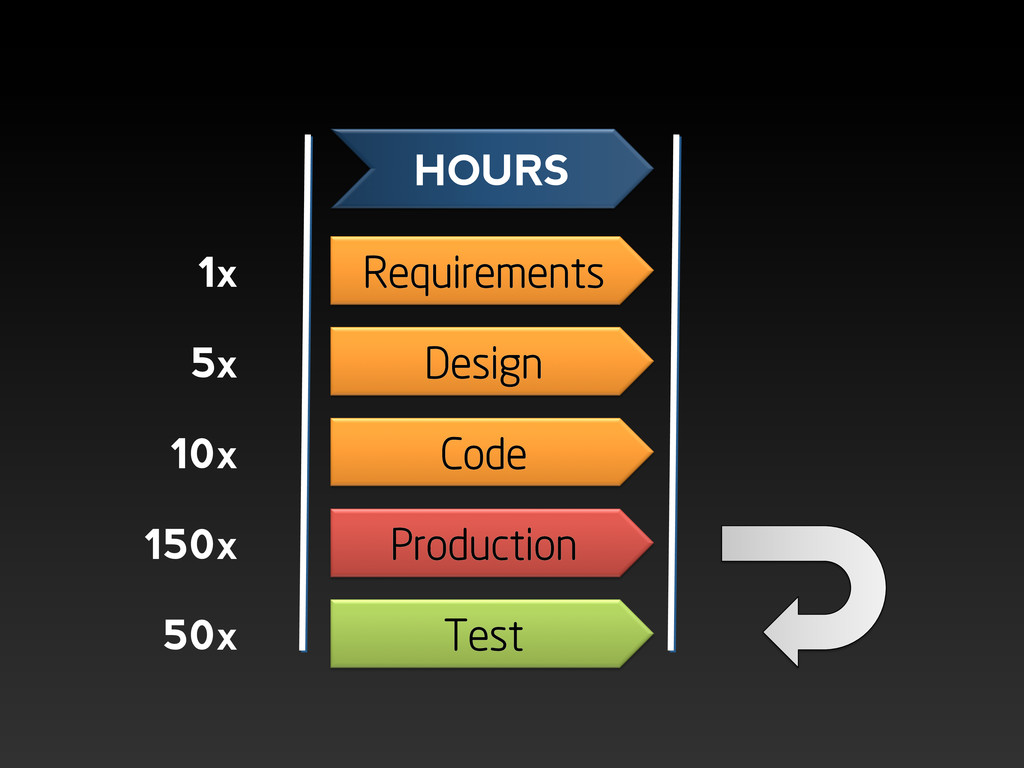 Requirements Design Code Production Test HOURS ...