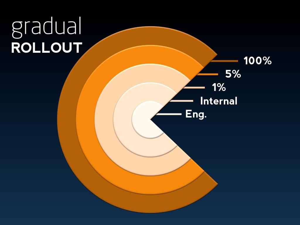 100% Eng. Internal 1% gradual ROLLOUT 5%
