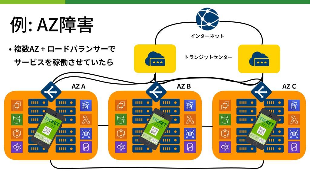 • 複数AZ + ロードバランサーで サービスを稼働させていたら インターネット トランジッ...