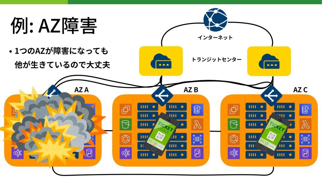 • 1つのAZが障害になっても 他が⽣きているので⼤丈夫 インターネット トランジットセンタ...