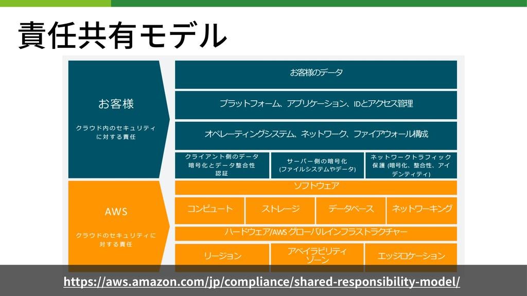 責任共有モデル https://aws.amazon.com/jp/compliance/sh...