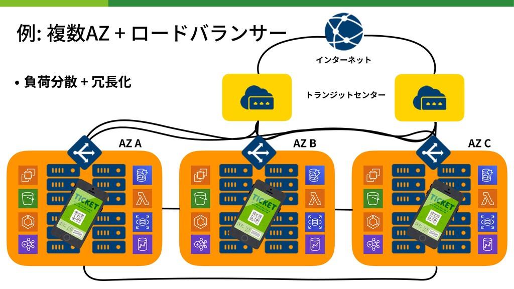 • 負荷分散 + 冗⻑化 インターネット トランジットセンター AZ A 例: 複数AZ + ...