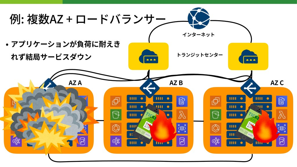 • アプリケーションが負荷に耐えき れず結局サービスダウン インターネット トランジットセンタ...