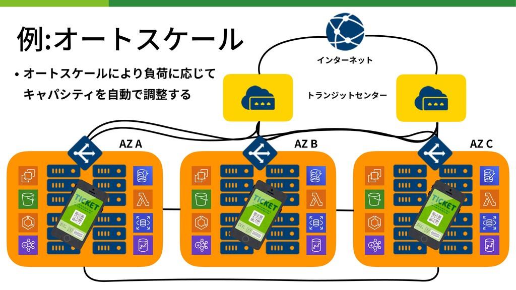 • オートスケールにより負荷に応じて キャパシティを⾃動で調整する インターネット トランジ...