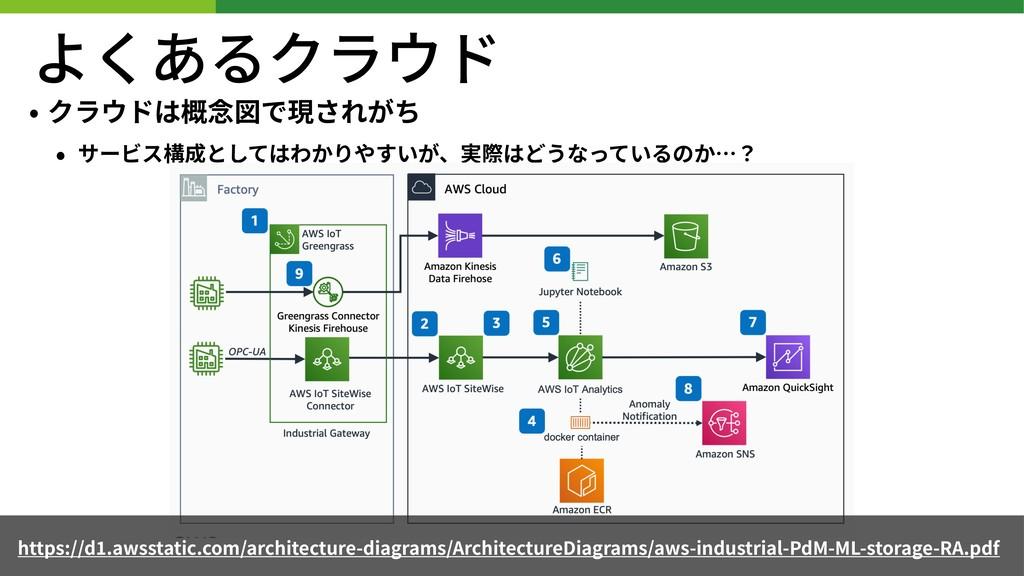 よくあるクラウド • クラウドは概念図で現されがち • サービス構成としてはわかりやすいが、実...