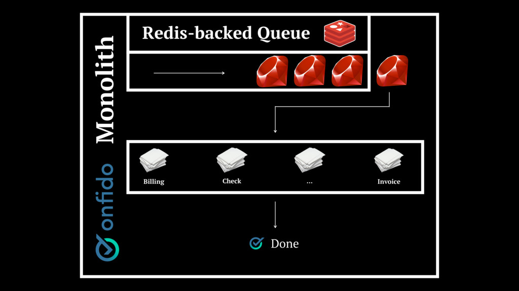 Redis-backed Queue Billing Check Invoice Monoli...