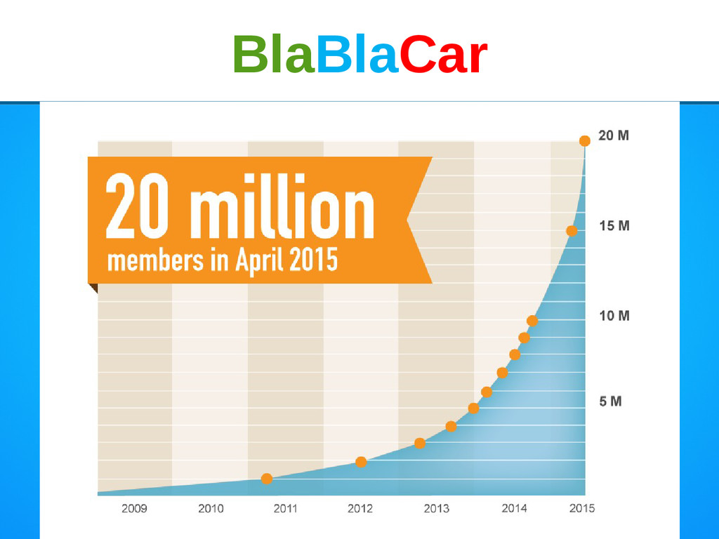 BlaBlaCar BlaBlaCar
