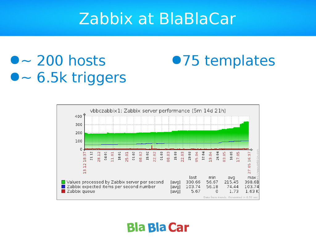 Zabbix at BlaBlaCar ●~ 200 hosts ●~ 6.5k trigge...