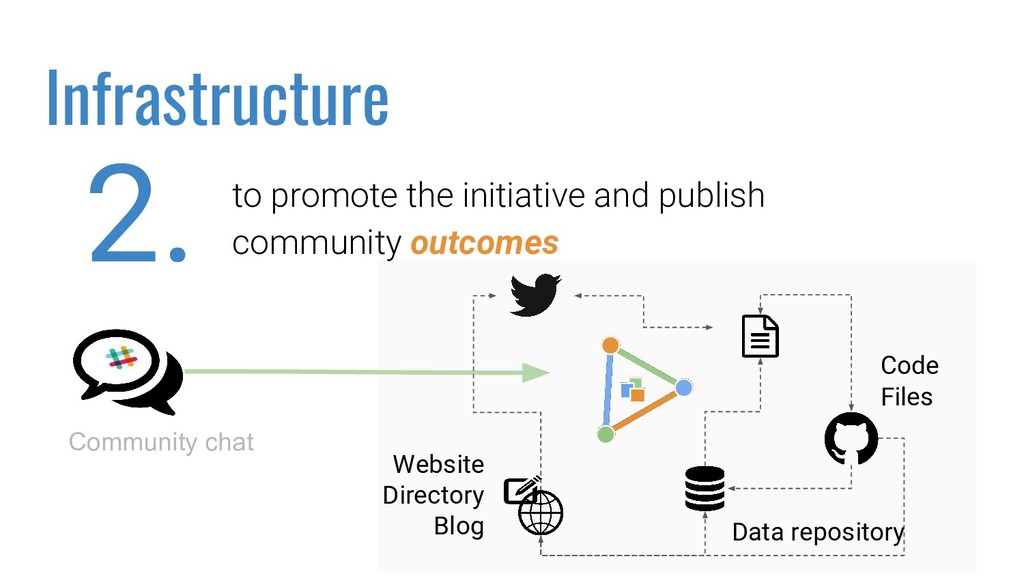 to promote the initiative and publish community...