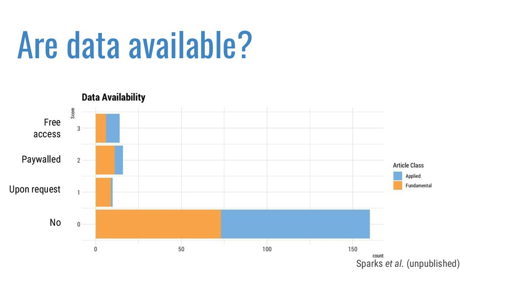 Are data available? Sparks et al. (unpublished)...