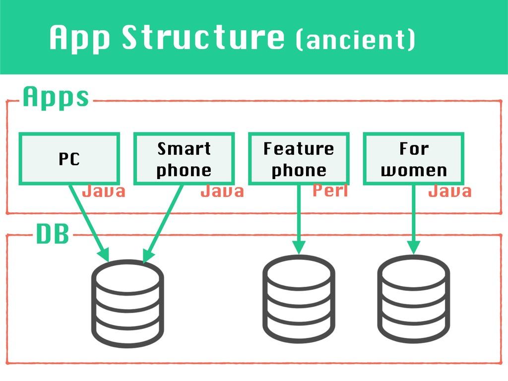 App Structure (ancient) Apps PC Smart phone Fea...
