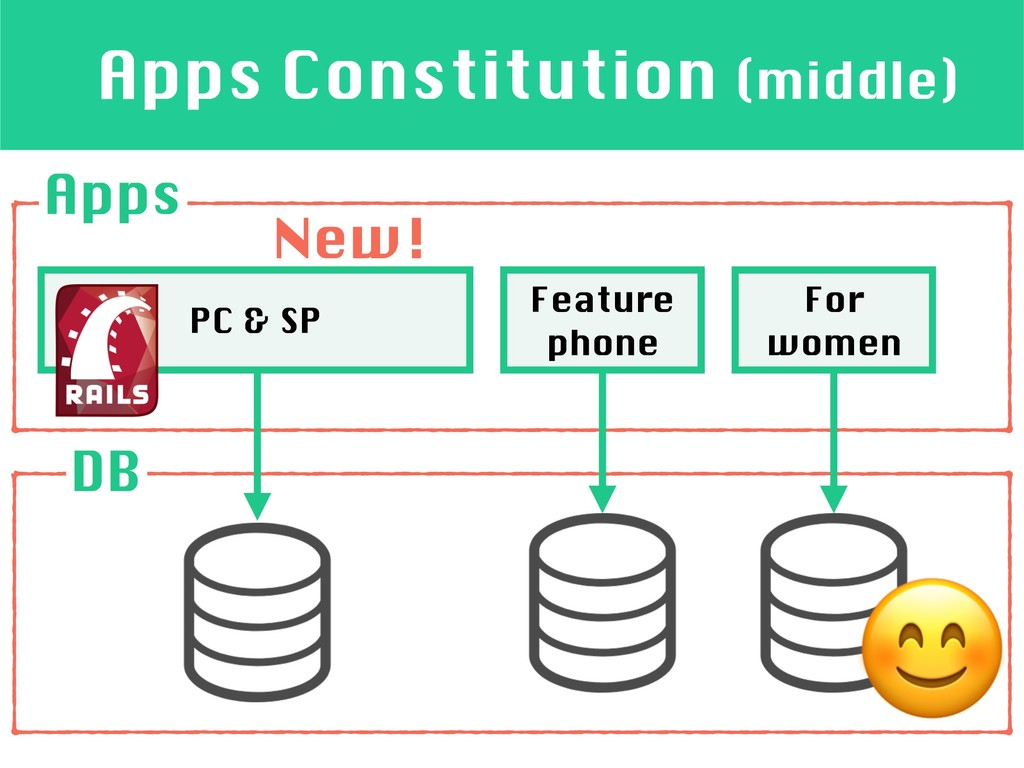 PC & SP Apps Constitution (middle) Apps Feature...