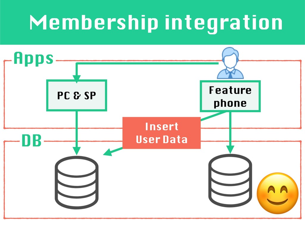 Membership integration Apps Feature phone DB  P...