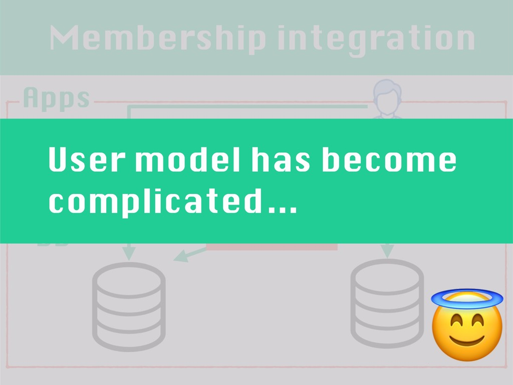 Membership integration Apps Feature phone DB PC...