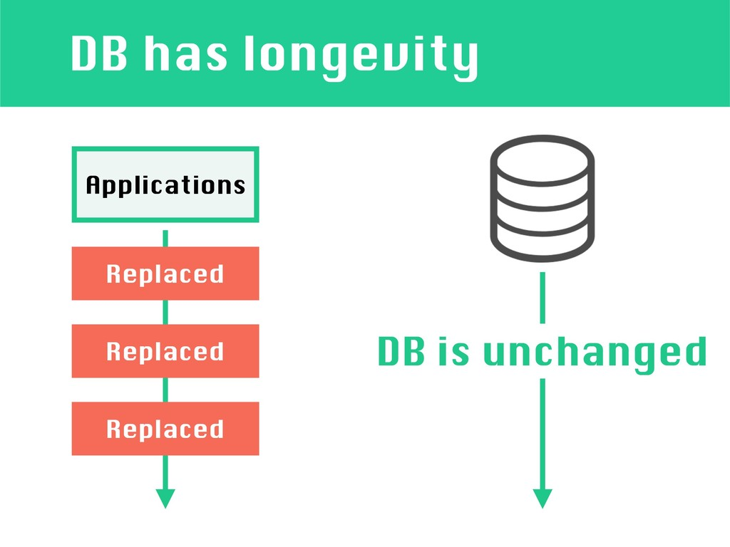 DB has longevity Applications Replaced Replaced...