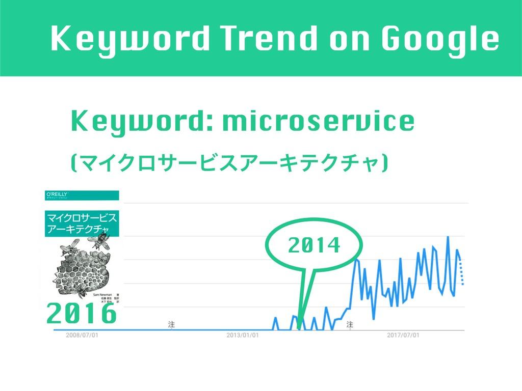 Keyword Trend on Google Keyword: microservice (...
