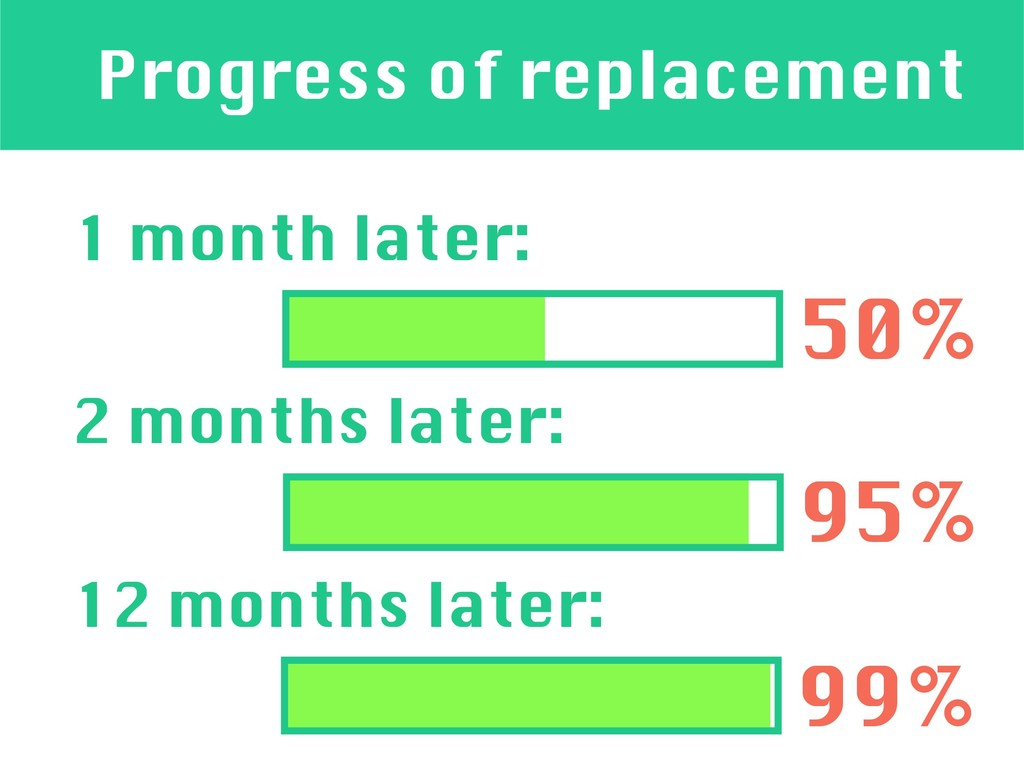 Progress of replacement 1 month later: 2 months...