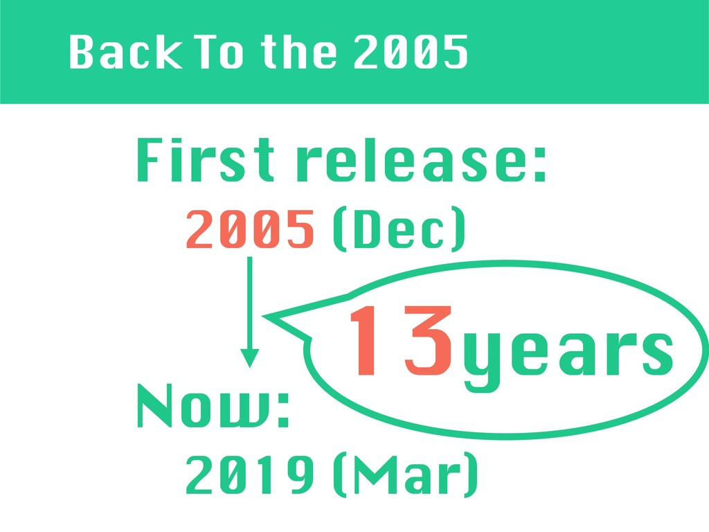Back To the 2005 First release: 2005 (Dec) Now:...
